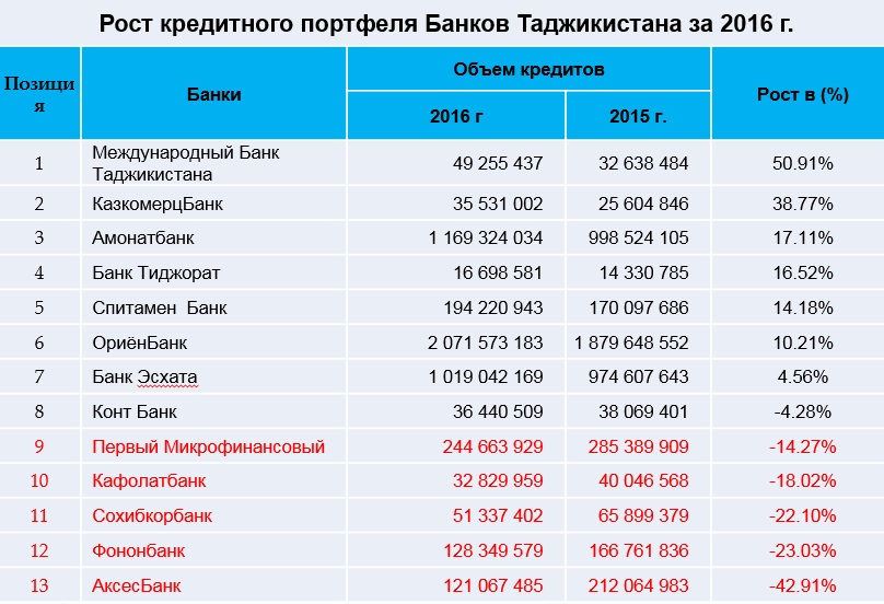 banki_tajik_kredit