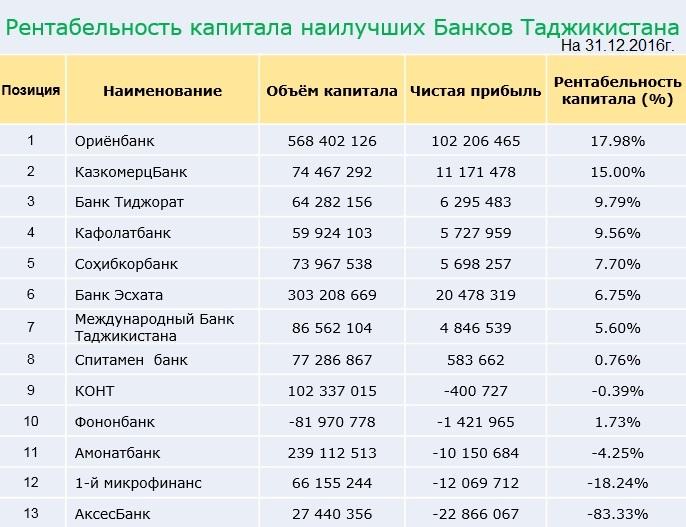 banki_tajikis_rentabel_kapital