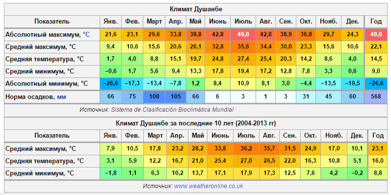 sred-temperatura-dushnbe