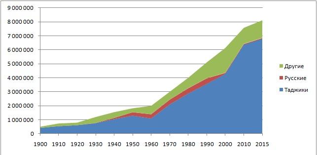Динамика и структура в общем национальном составе населения РТ