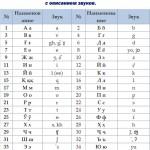 Таджикский Алфавит — буквы и звуки на русском