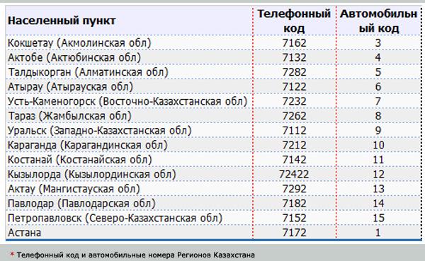 kodi-kazakhsatn-avto-tel