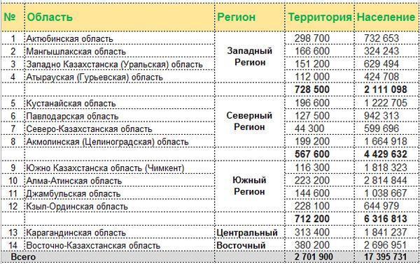 regioni-kazakhstana-naselen
