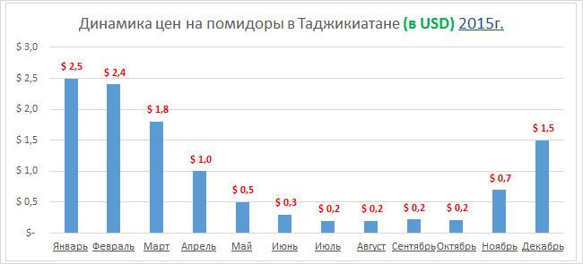 Цены на помидор в Таджикистане