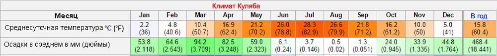 klimat_kulyab