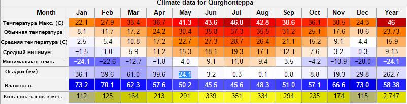 Климат Кургонтеппа