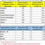 Цена интернет в Таджикистане
