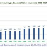 Курс доллара — Прогноз на 2018 по отношению к рублю