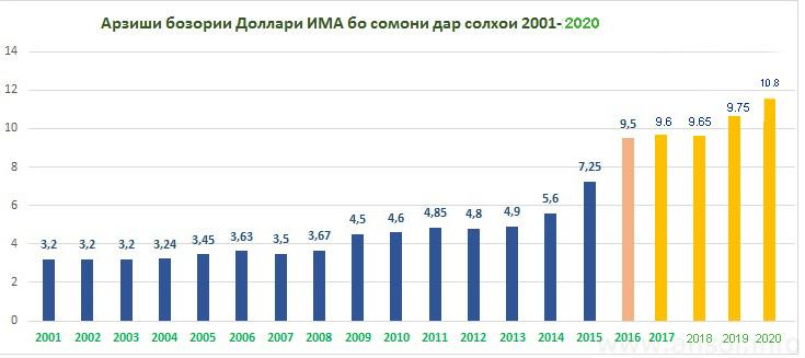 Тамоюли қурби бозории доллар нисбати сомонӣ дар солҳои 2001-2020