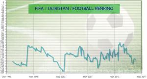 Рейтинг футбол Таджикистана в мире (ФИФА)
