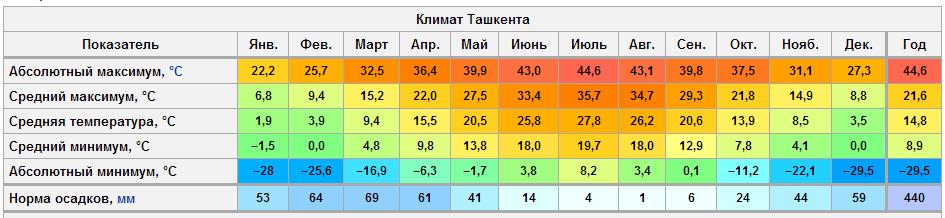 tashkent_klimat