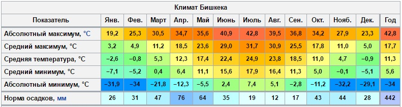 The climate of Bishkek Bishkek's climate by month: January, February, March, April, May, June, July, August, September, October, November and December
