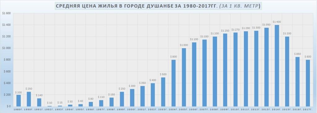 Средняя цена жилья в городе Душанбе за 1980-2017гг. (за 1 кв. метр)