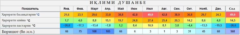 Иклими шахри Душанбе