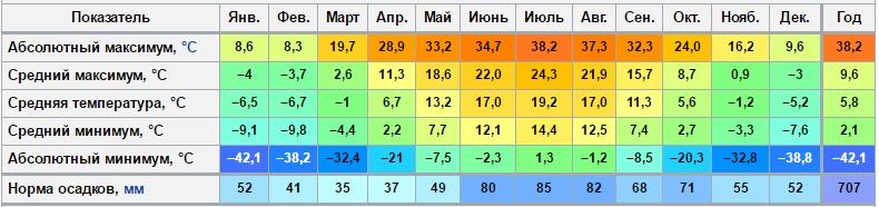 klimat_moskva