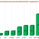 The price of cars in Tajikistan – Dushanbe