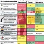 Штраф ГАИ в Таджикистане (таблица)