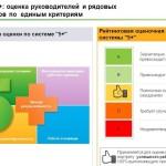 Шкала оценки сотрудников (Показатели и критерии)