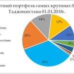 Кредит в Душанбе и городах Таджикистана