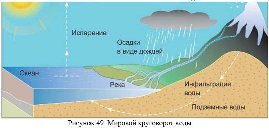 gidrosfera