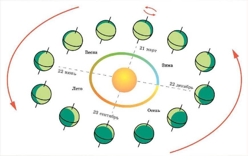 Круговой оборот Земли вокруг Солнца