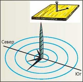 Рисунок 13. Гномон и определение точки в южном направлении.