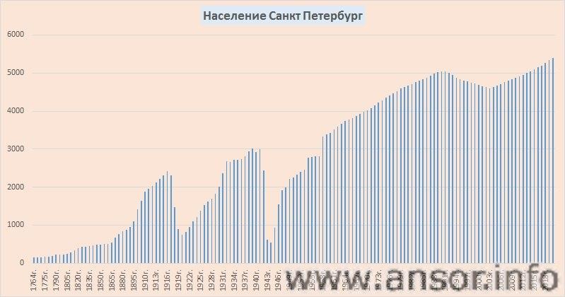 санкт петербург население
