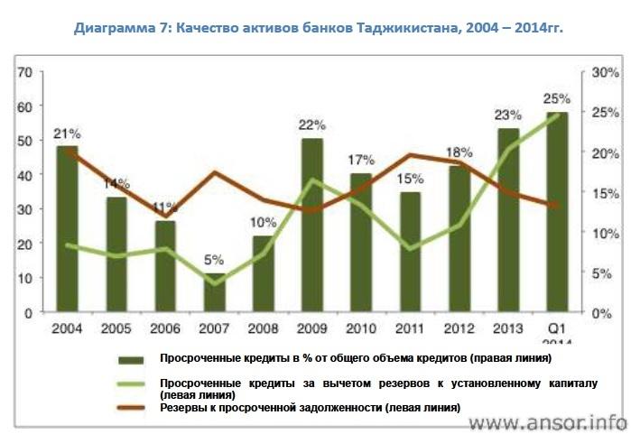 Диаграмма 7: Качество активов банков Таджикистана, 2004 - 2014гг.